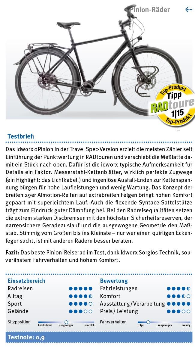 """Test idworx oPinion 'travel spec': """"Vergleichstest Pinionräder – Bestes Rad nach Punkten"""" – Testnote: 0,9"""